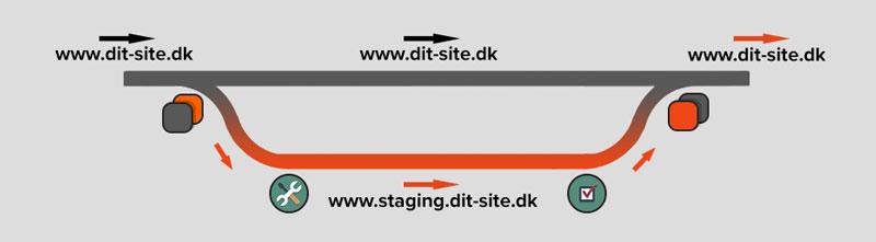 Staging infographic. Sådan fungerer WordPress staging.